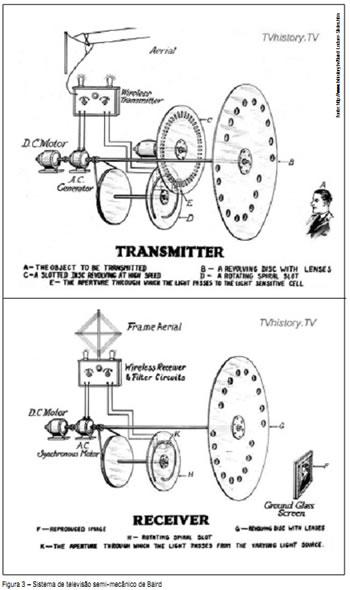 Figura 3 - Sistema de televisão semi-mecânico de Baird