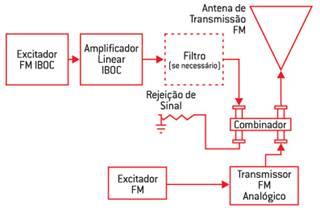 Rádio digital