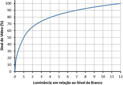 Figura 1 – Função de Transferência Opto-Elétrica do HLG