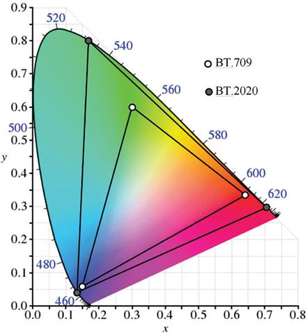 Figura 2 - Cromaticidades dos Primários BT.709 (HD) e BT.2020 (WCG)