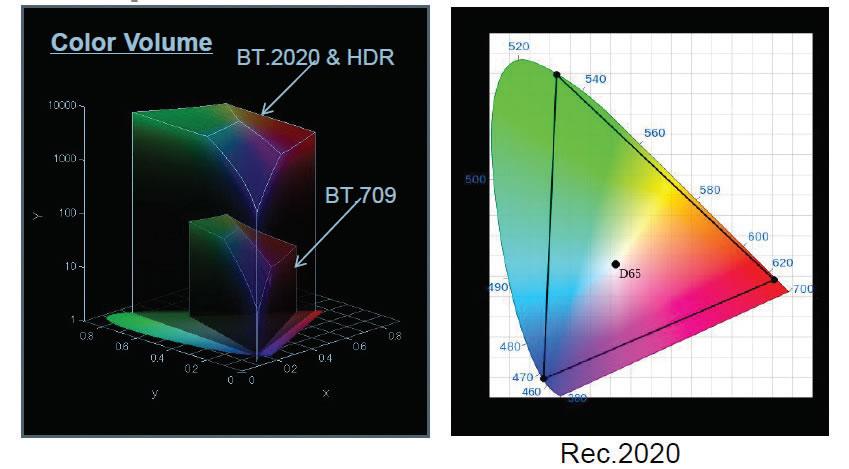 Sony Brasil apresentou as diferenças entre o Espaço de Cor e o HDR na horada captação de imagens