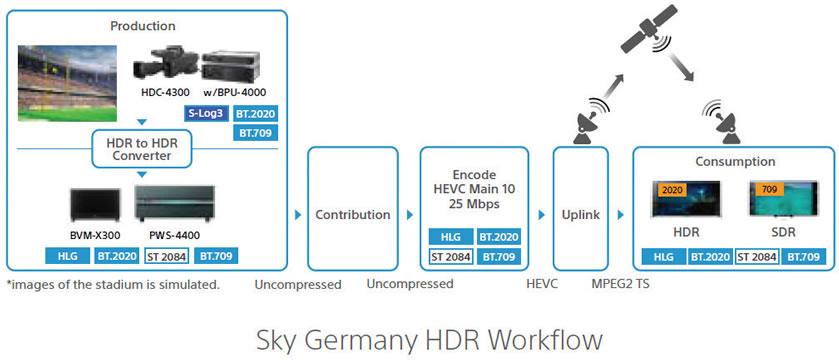 Sony mostrou como foi desenvolvida uma cadeia completa de produção com um workflow completo em 4K HDR BT.2020 na Alemanha