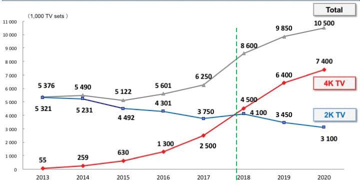 Reiko Kondo afirma que no ano de 2018, o governo japonês espera que as TV 4K superem as 2K, e em 2020, na altura dos Jogos Olímpicos Tokio 2020, o parque de TV 4K chegue ao 70% do total