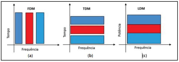 Figura 3. Exemplos de métodos de multiplexação. (a) FDM, (b) TDM e (c) LDM. Fonte. Elaborado pelo autor.