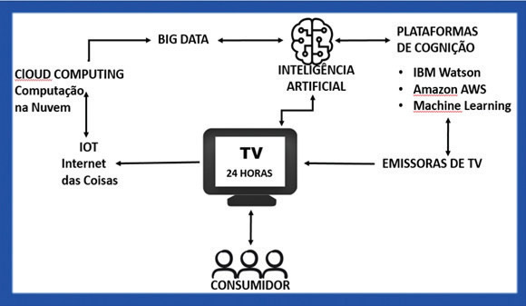 Diagrama da TV com IA © Fonte: Rosiene Tondelli Cazale